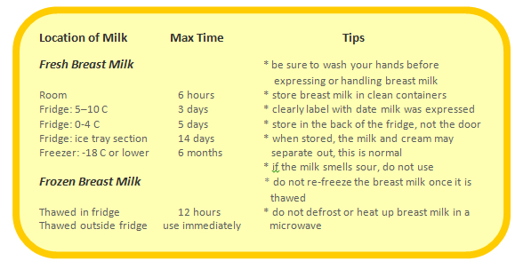 Help On Safely Storing And Using Expressed Breast Milk