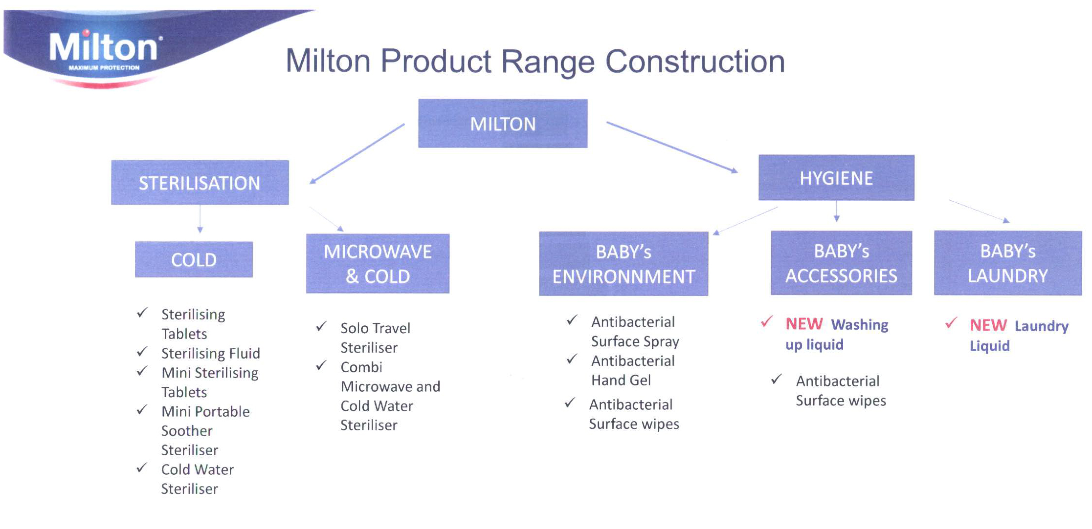 MiltonRangeConstruction Miltons #ABCs and T.V. Advert