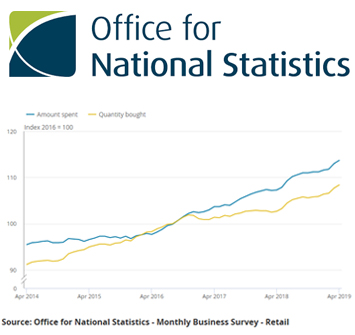 Business Insights – Statistics on Internet Users