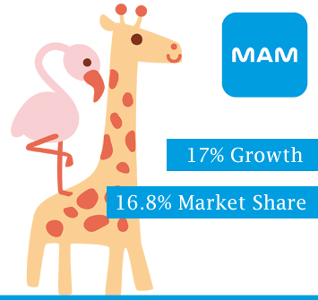 MAM Smashes It Again Accordingly to Nielsen Data Market Figures