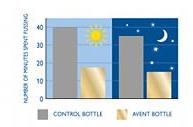 Philips Avent Classic+ Bottle 260ml 3Pk